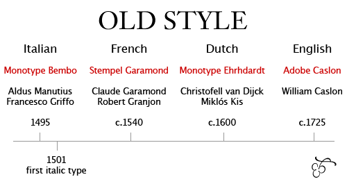 old style chart