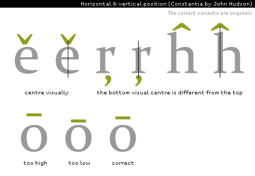 design of diacritical marks: correct placement