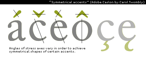 diacritics: symmetrical accents