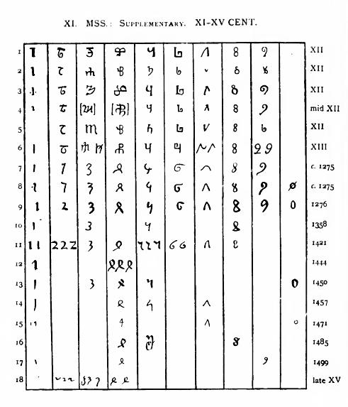arabic-numerals-evolution
