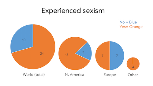 type_sexism_experience