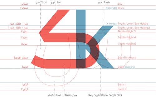 arabic-type-anatomy