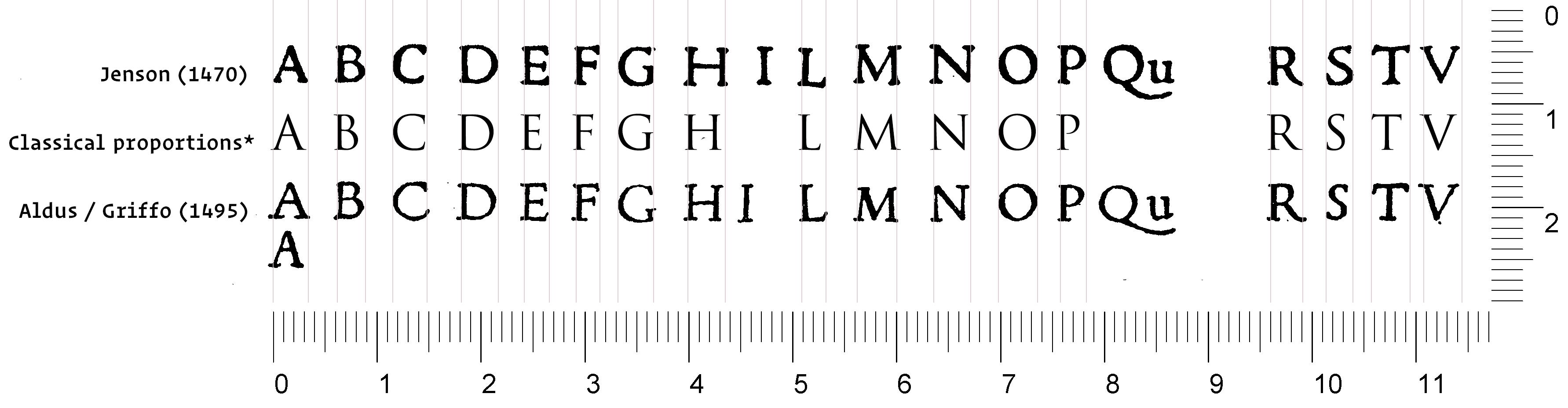 jenson / aldus proportions